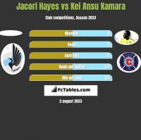 Jacori Hayes vs Kei Ansu Kamara h2h player stats