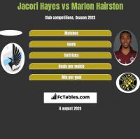Jacori Hayes vs Marlon Hairston h2h player stats