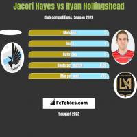 Jacori Hayes vs Ryan Hollingshead h2h player stats
