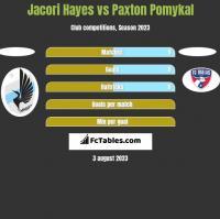 Jacori Hayes vs Paxton Pomykal h2h player stats