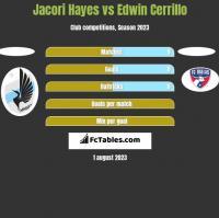 Jacori Hayes vs Edwin Cerrillo h2h player stats