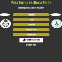 Felix Torres vs Alexis Perez h2h player stats