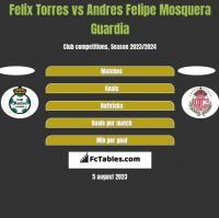 Felix Torres vs Andres Felipe Mosquera Guardia h2h player stats