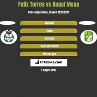 Felix Torres vs Angel Mena h2h player stats