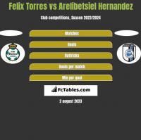 Felix Torres vs Arelibetsiel Hernandez h2h player stats