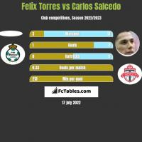 Felix Torres vs Carlos Salcedo h2h player stats