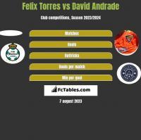 Felix Torres vs David Andrade h2h player stats