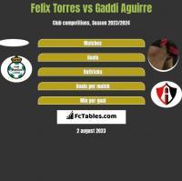 Felix Torres vs Gaddi Aguirre h2h player stats