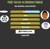 Felix Torres vs Gustavo Cabral h2h player stats