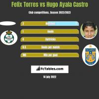 Felix Torres vs Hugo Ayala Castro h2h player stats