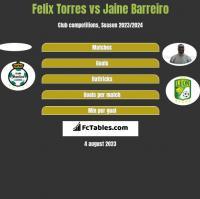 Felix Torres vs Jaine Barreiro h2h player stats
