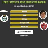 Felix Torres vs Jose Carlos Van Rankin h2h player stats