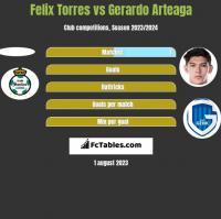 Felix Torres vs Gerardo Arteaga h2h player stats