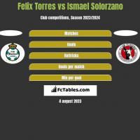 Felix Torres vs Ismael Solorzano h2h player stats