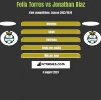 Felix Torres vs Jonathan Diaz h2h player stats