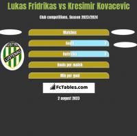 Lukas Fridrikas vs Kresimir Kovacevic h2h player stats