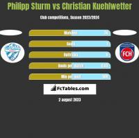 Philipp Sturm vs Christian Kuehlwetter h2h player stats