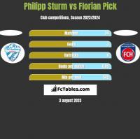 Philipp Sturm vs Florian Pick h2h player stats
