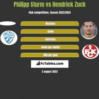 Philipp Sturm vs Hendrick Zuck h2h player stats