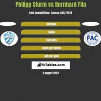 Philipp Sturm vs Bernhard Fila h2h player stats