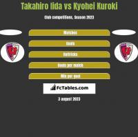 Takahiro Iida vs Kyohei Kuroki h2h player stats