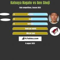 Katsuya Nagato vs Gen Shoji h2h player stats