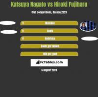 Katsuya Nagato vs Hiroki Fujiharu h2h player stats