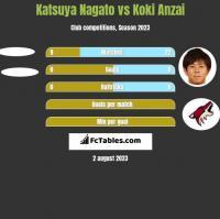 Katsuya Nagato vs Koki Anzai h2h player stats