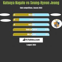 Katsuya Nagato vs Seung-Hyeon Jeong h2h player stats
