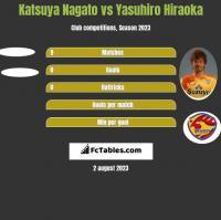Katsuya Nagato vs Yasuhiro Hiraoka h2h player stats