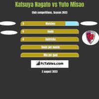 Katsuya Nagato vs Yuto Misao h2h player stats