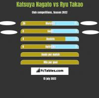 Katsuya Nagato vs Ryu Takao h2h player stats