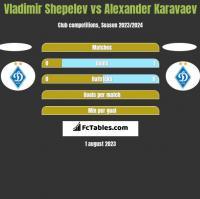 Vladimir Shepelev vs Ołeksandr Karawajew h2h player stats