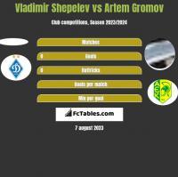 Vladimir Shepelev vs Artem Gromov h2h player stats