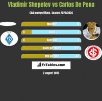 Vladimir Shepelev vs Carlos De Pena h2h player stats