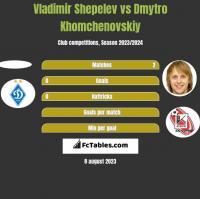 Vladimir Shepelev vs Dmytro Khomchenovskiy h2h player stats