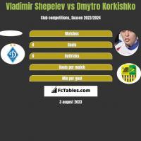 Vladimir Shepelev vs Dmytro Korkishko h2h player stats