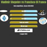 Vladimir Shepelev vs Francisco Di Franco h2h player stats