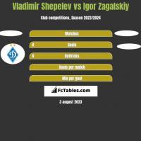 Vladimir Shepelev vs Igor Zagalskiy h2h player stats