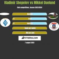 Vladimir Shepelev vs Mikkel Duelund h2h player stats