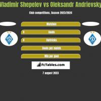 Vladimir Shepelev vs Ołeksandr Andriewskij h2h player stats