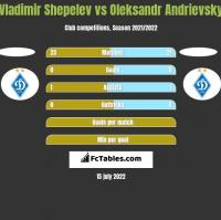 Vladimir Shepelev vs Oleksandr Andrievsky h2h player stats
