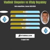 Vladimir Shepelev vs Vitaly Buyalsky h2h player stats