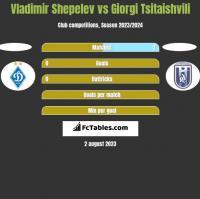 Vladimir Shepelev vs Giorgi Tsitaishvili h2h player stats