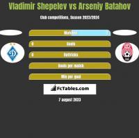 Vladimir Shepelev vs Arseniy Batahov h2h player stats
