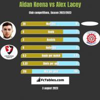 Aidan Keena vs Alex Lacey h2h player stats