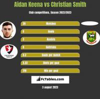 Aidan Keena vs Christian Smith h2h player stats