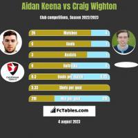 Aidan Keena vs Craig Wighton h2h player stats