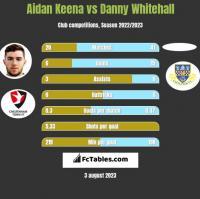 Aidan Keena vs Danny Whitehall h2h player stats