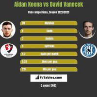 Aidan Keena vs David Vanecek h2h player stats